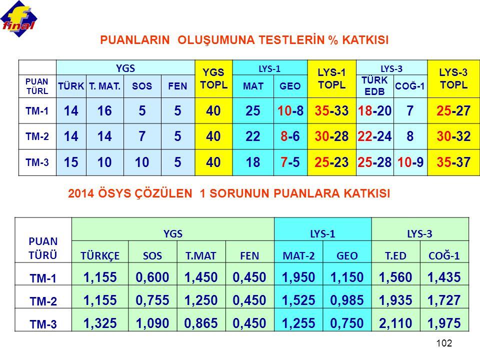 102 PUANLARIN OLUŞUMUNA TESTLERİN % KATKISI YGS YGS TOPL LYS-1 LYS-1 TOPL LYS-3 LYS-3 TOPL PUAN TÜRL TÜRKT. MAT.SOSFENMATGEO TÜRK EDB COĞ-1 TM-1 14165