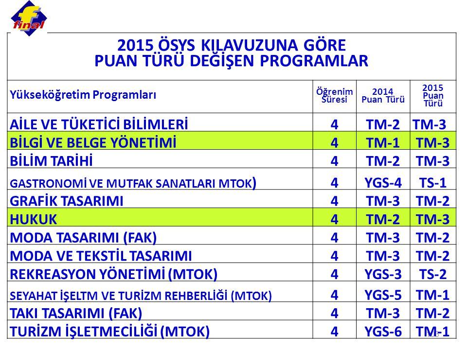 103 2015 ÖSYS KILAVUZUNA GÖRE PUAN TÜRÜ DEĞİŞEN PROGRAMLAR Yükseköğretim Programları Öğrenim Süresi 2014 Puan Türü 2015 Puan Türü AİLE VE TÜKETİCİ BİLİMLERİ4TM-2TM-3 BİLGİ VE BELGE YÖNETİMİ4TM-1TM-3 BİLİM TARİHİ4TM-2TM-3 GASTRONOMİ VE MUTFAK SANATLARI MTOK )4YGS-4TS-1 GRAFİK TASARIMI4TM-3TM-2 HUKUK4TM-2TM-3 MODA TASARIMI (FAK)4TM-3TM-2 MODA VE TEKSTİL TASARIMI4TM-3TM-2 REKREASYON YÖNETİMİ (MTOK)4YGS-3TS-2 SEYAHAT İŞELTM VE TURİZM REHBERLİĞİ (MTOK) 4YGS-5TM-1 TAKI TASARIMI (FAK)4TM-3TM-2 TURİZM İŞLETMECİLİĞİ (MTOK)4YGS-6TM-1