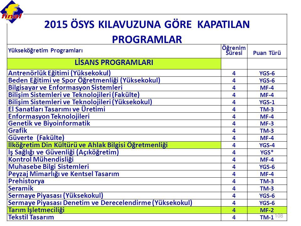 108 2015 ÖSYS KILAVUZUNA GÖRE KAPATILAN PROGRAMLAR Yükseköğretim Programları Öğrenim Süresi Puan Türü LİSANS PROGRAMLARI Antrenörlük Eğitimi (Yüksekokul) 4YGS-6 Beden Eğitimi ve Spor Öğretmenliği (Yüksekokul) 4YGS-6 Bilgisayar ve Enformasyon Sistemleri 4MF-4 Bilişim Sistemleri ve Teknolojileri (Fakülte) 4MF-4 Bilişim Sistemleri ve Teknolojileri (Yüksekokul) 4YGS-1 El Sanatları Tasarımı ve Üretimi 4TM-3 Enformasyon Teknolojileri 4MF-4 Genetik ve Biyoinformatik 4MF-3 Grafik 4TM-3 Güverte (Fakülte) 4MF-4 İlköğretim Din Kültürü ve Ahlak Bilgisi Öğretmenliği 4YGS-4 İş Sağlığı ve Güvenliği (Açıköğretim) 4YGS* Kontrol Mühendisliği 4MF-4 Muhasebe Bilgi Sistemleri 4YGS-6 Peyzaj Mimarlığı ve Kentsel Tasarım 4MF-4 Prehistorya 4TM-3 Seramik 4TM-3 Sermaye Piyasası (Yüksekokul) 4YGS-6 Sermaye Piyasası Denetim ve Derecelendirme (Yüksekokul) 4YGS-6 Tarım İşletmeciliği 4MF-2 Tekstil Tasarım 4TM-1