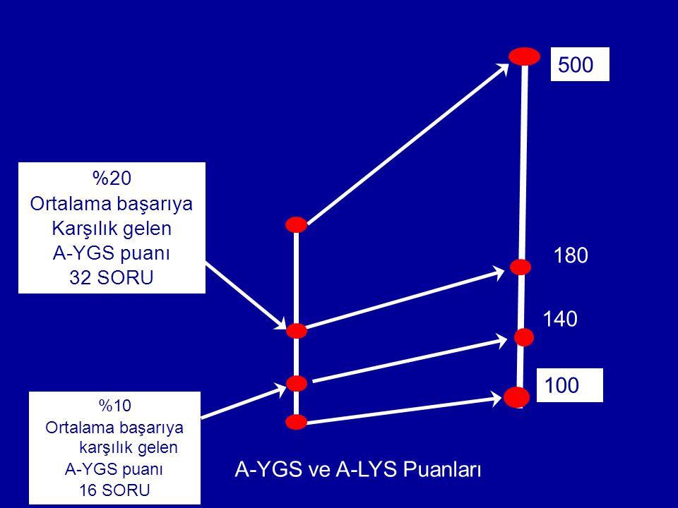A-YGS ve A-LYS Puanları 500 100 140 %20 Ortalama başarıya Karşılık gelen A-YGS puanı 32 SORU 180 %10 Ortalama başarıya karşılık gelen A-YGS puanı 16 SORU