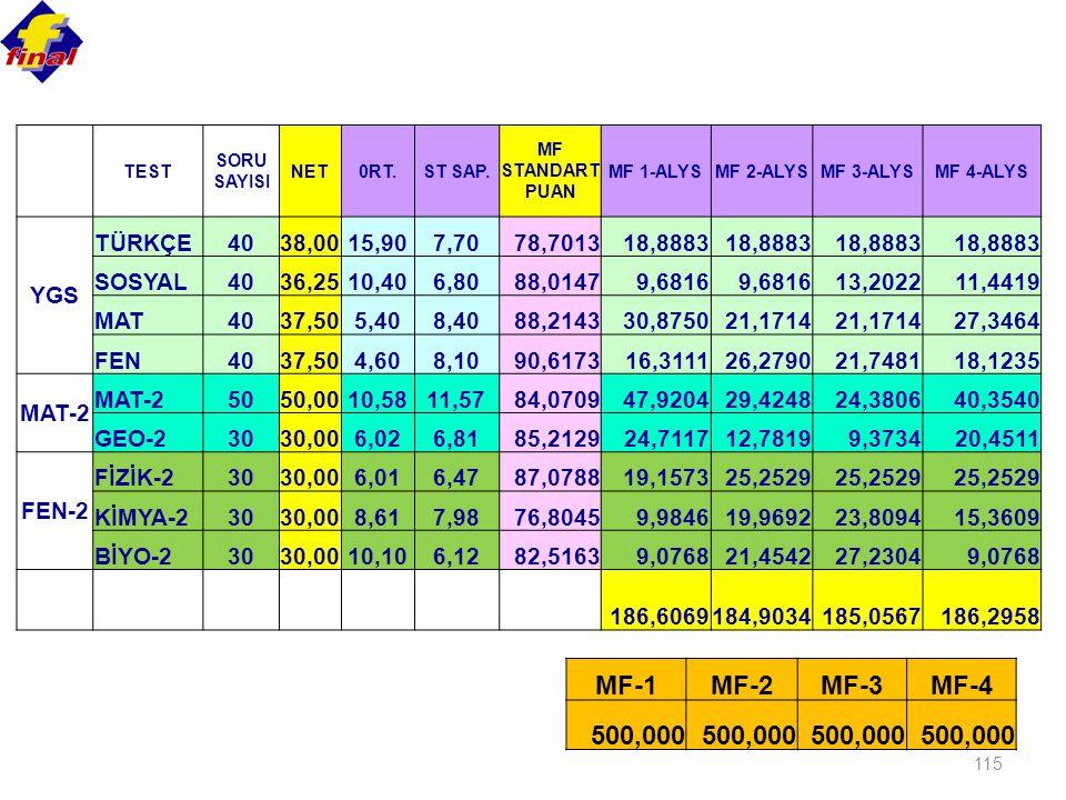 115 TEST SORU SAYISI NET0RT.ST SAP. MF STANDART PUAN MF 1-ALYSMF 2-ALYSMF 3-ALYSMF 4-ALYS YGS TÜRKÇE4038,0015,907,7078,701318,8883 SOSYAL4036,2510,406