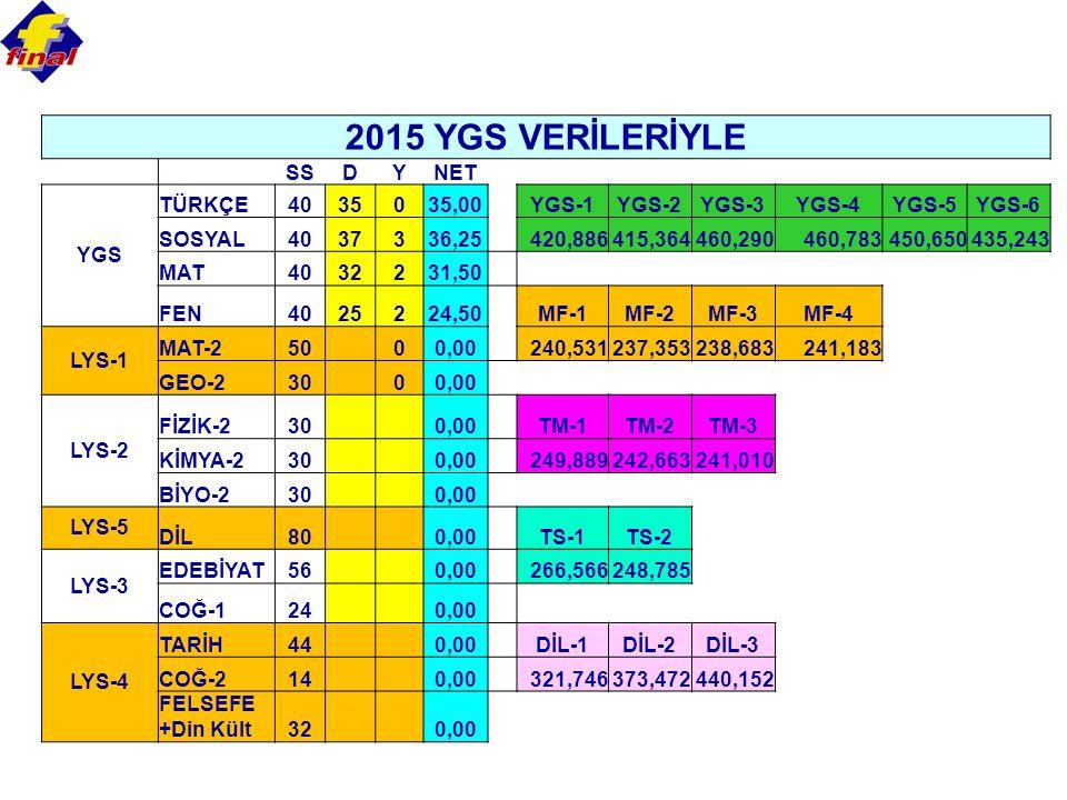 2015 YGS VERİLERİYLE SSDYNET YGS TÜRKÇE4035035,00 YGS-1YGS-2YGS-3YGS-4YGS-5YGS-6 SOSYAL4037336,25 420,886415,364460,290460,783450,650435,243 MAT4032231,50 FEN4025224,50 MF-1MF-2MF-3MF-4 LYS-1 MAT-250 00,00 240,531237,353238,683241,183 GEO-230 00,00 LYS-2 FİZİK-230 0,00 TM-1TM-2TM-3 KİMYA-230 0,00 249,889242,663241,010 BİYO-230 0,00 LYS-5 DİL80 0,00 TS-1TS-2 LYS-3 EDEBİYAT56 0,00 266,566248,785 COĞ-124 0,00 LYS-4 TARİH44 0,00 DİL-1DİL-2DİL-3 COĞ-214 0,00 321,746373,472440,152 FELSEFE +Din Kült32 0,00