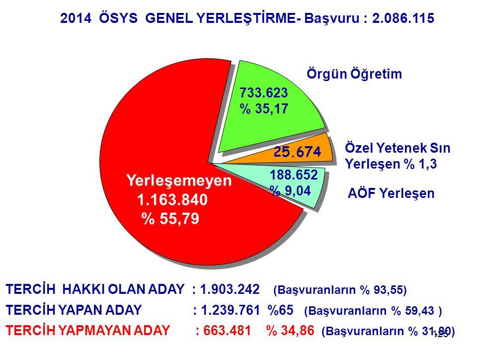 125 2014 ÖSYS GENEL YERLEŞTİRME- Başvuru : 2.086.115 Yerleşemeyen 1.163.840 % 55,79 733.623 % 35,17 Özel Yetenek Sın Yerleşen % 1,3 188.652 % 9,04 AÖF Yerleşen 25.674 Örgün Öğretim TERCİH HAKKI OLAN ADAY : 1.903.242 (Başvuranların % 93,55) TERCİH YAPAN ADAY : 1.239.761 %65 (Başvuranların % 59,43 ) TERCİH YAPMAYAN ADAY : 663.481 % 34,86 (Başvuranların % 31,80)