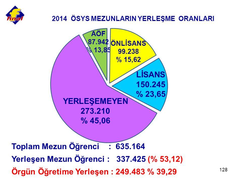 128 Toplam Mezun Öğrenci : 635.164 Yerleşen Mezun Öğrenci : 337.425 (% 53,12) Örgün Öğretime Yerleşen : 249.483 % 39,29 165.009 %21,14 2014 ÖSYS MEZUNLARIN YERLEŞME ORANLARI AÖF 87.942 % 13,85 ÖNLİSANS 99.238 % 15,62 LİSANS 150.245 % 23,65 YERLEŞEMEYEN 273.210 % 45,06