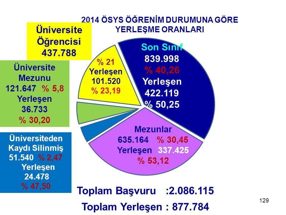 129 Toplam Başvuru :2.086.115 Toplam Yerleşen : 877.784 165.009 %21,14 2014 ÖSYS ÖĞRENİM DURUMUNA GÖRE YERLEŞME ORANLARI Son Sınıf 839.998 % 40,26 Yerleşen 422.119 % 50,25 Mezunlar 635.164 % 30,45 Yerleşen 337.425 % 53,12 Üniversiteden Kaydı Silinmiş 51.540 % 2,47 Yerleşen 24.478 % 47,50 Üniversite Mezunu 121.647 % 5,8 Yerleşen 36.733 % 30,20 Üniversite Öğrencisi 437.788 % 21 Yerleşen 101.520 % 23,19