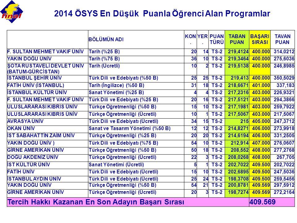 2014 ÖSYS En Düşük Puanla Öğrenci Alan Programlar BÖLÜMÜN ADI KON.