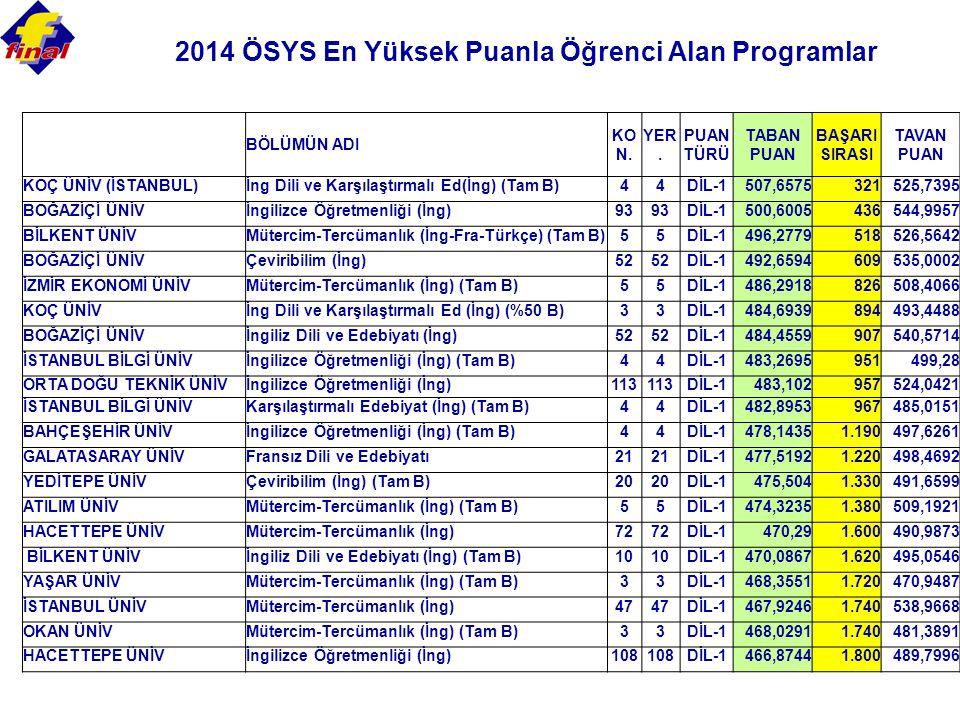 2014 ÖSYS En Yüksek Puanla Öğrenci Alan Programlar BÖLÜMÜN ADI KO N.