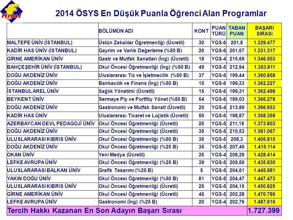 2014 ÖSYS En Düşük Puanla Öğrenci Alan Programlar BÖLÜMÜN ADIKONT PUAN TÜRÜ TABAN PUAN BAŞARI SIRASI MALTEPE ÜNİV (İSTANBUL)Üstün Zekalılar Öğretmenliği (Ücretli)30YGS-6201,81.329.477 KADİR HAS ÜNİV (İSTANBUL)Gayrim ve Varlık Değerleme (%50 B)20YGS-6201,671.331.317 GİRNE AMERİKAN ÜNİVGastr ve Mutfak Sanatları (İng) (Ücretli)18YGS-4215,691.346.503 BAHÇEŞEHİR ÜNİV (İSTANBUL)Okul Öncesi Öğretmenliği (İng) (%50 B)49YGS-5212,941.353.811 DOĞU AKDENİZ ÜNİVUluslararası Tic ve İşletmecilik (%50 B)37YGS-6199,441.360.858 DOĞU AKDENİZ ÜNİVBankacılık ve Finans (İng) (%50 B)15YGS-6199,331.362.227 İSTANBUL AREL ÜNİVSağlık Yönetimi (Ücretli)15YGS-6199,311.362.498 BEYKENT ÜNİVSermaye Piy ve Portföy Yönet (%50 B)54YGS-6199,031.366.278 DOĞU AKDENİZ ÜNİVGastronomi ve Mutfak Sanatl (Ücretli)20YGS-4213,891.366.653 KADİR HAS ÜNİVUluslararası Ticaret ve Lojistik (Ücretli)50YGS-6198,871.368.359 AZERBAYCAN DEVL PEDAGOJİ ÜNİVOkul Öncesi Öğretmenliği (Ücretli)25YGS-5211,181.373.803 DOĞU AKDENİZ ÜNİVOkul Öncesi Öğretmenliği (Ücretli)35YGS-5210,531.381.067 ULUSLARARASI KIBRIS ÜNİVOkul Öncesi Öğretmenliği (%50 B)35YGS-5208,31.405.815 DOĞU AKDENİZ ÜNİVOkul Öncesi Öğretmenliği (%25 B)35YGS-5207,461.415.114 OKAN ÜNİVYeni Medya (Ücretli)25YGS-4208,291.428.414 LEFKE AVRUPA ÜNİVOkul Öncesi Öğretmenliği (%25 B)39YGS-5205,561.435.830 ULUSLARARASI BALKAN ÜNİVGrafik Tasarımı (%25 B)5YGS-5204,611.445.981 YAKIN DOĞU ÜNİVOkul Öncesi Öğretmenliği (%50 B)81YGS-5204,471.447.473 ULUSLARARASI KIBRIS ÜNİVOkul Öncesi Öğretmenliği (Ücretli)25YGS-5204,151.450.825 GİRNE AMERİKAN ÜNİVOkul Öncesi Öğretmenliği (Ücretli)45YGS-5202,281.470.786 LEFKE AVRUPA ÜNİVGastronomi (İng) (%25 B)20YGS-4202,761.487.616 Tercih Hakkı Kazanan En Son Adayın Başarı Sırası 1.727.399