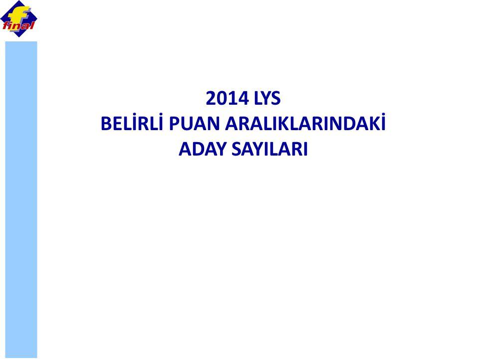 2014 LYS BELİRLİ PUAN ARALIKLARINDAKİ ADAY SAYILARI