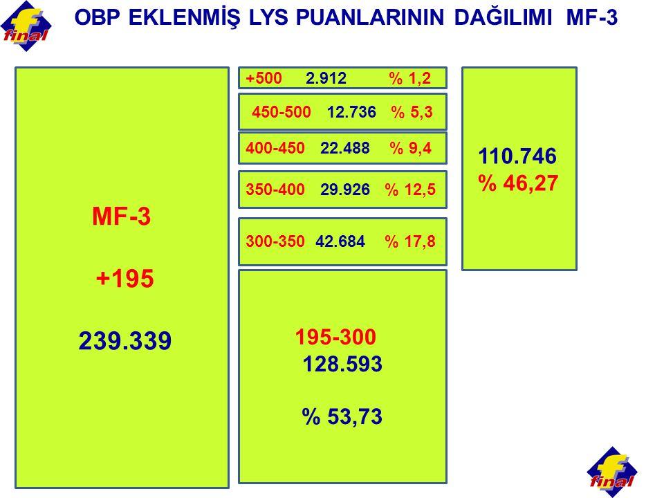 MF-3 +195 239.339 195-300 128.593 % 53,73 300-350 42.684 % 17,8 350-400 29.926 % 12,5 400-450 22.488 % 9,4 OBP EKLENMİŞ LYS PUANLARININ DAĞILIMI MF-3