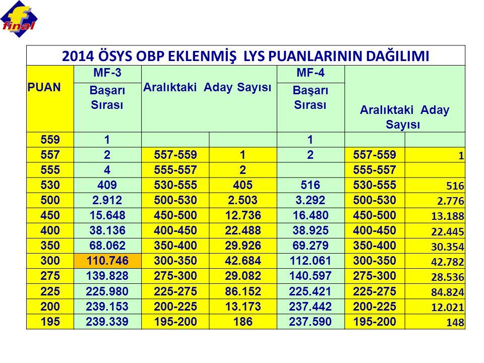 2014 ÖSYS OBP EKLENMİŞ LYS PUANLARININ DAĞILIMI PUAN MF-3 Aralıktaki Aday Sayısı MF-4 Aralıktaki Aday Sayısı Başarı Sırası 5591 1 5572557-55912 1 5554