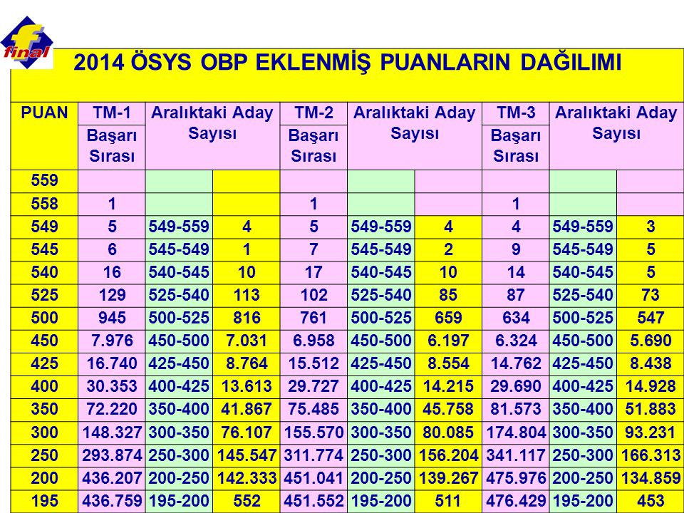 2014 ÖSYS OBP EKLENMİŞ PUANLARIN DAĞILIMI PUANTM-1Aralıktaki Aday Sayısı TM-2Aralıktaki Aday Sayısı TM-3Aralıktaki Aday Sayısı Başarı Sırası 559 5581