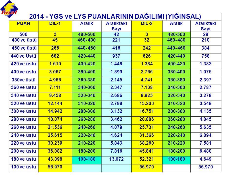 2014 - YGS ve LYS PUANLARININ DAĞILIMI (YIĞINSAL) PUANDİL-1AralıkAralıktaki Sayı DİL-2AralıkAralıktaki Sayı 5003480-500423480-50029 480 ve üstü45460-