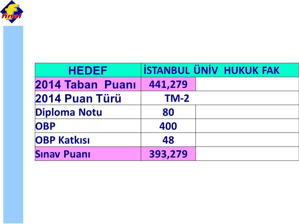 HEDEF İSTANBUL ÜNİV HUKUK FAK 2014 Taban Puanı 441,279 2014 Puan Türü TM-2 Diploma Notu80 OBP400 OBP Katkısı48 Sınav Puanı393,279