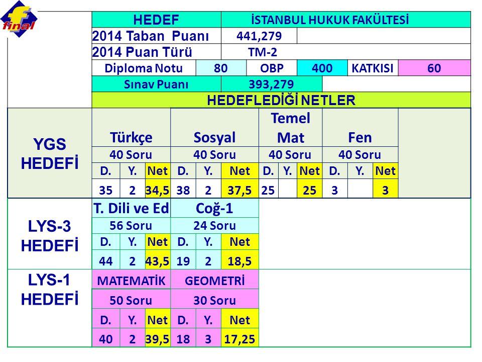 HEDEF İSTANBUL HUKUK FAKÜLTESİ 2014 Taban Puanı 441,279 2014 Puan Türü TM-2 Diploma Notu80OBP400KATKISI60 Sınav Puanı393,279 HEDEFLEDİĞİ NETLER YGS HEDEFİ TürkçeSosyal Temel MatFen 40 Soru D.Y.NetD.Y.NetD.Y.NetD.Y.Net 35234,538237,525 3 3 LYS-3 HEDEFİ T.