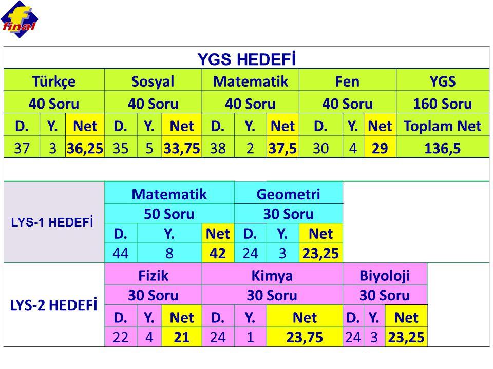 YGS HEDEFİ TürkçeSosyalMatematikFenYGS 40 Soru 160 Soru D.Y.NetD.Y.NetD.Y.NetD.Y.NetToplam Net 37336,2535533,7538237,530429136,5 LYS-1 HEDEFİ MatematikGeometri 50 Soru30 Soru D.Y.NetD.Y.Net 4484224323,25 LYS-2 HEDEFİ FizikKimyaBiyoloji 30 Soru D.Y.NetD.Y.NetD.Y.Net 2242124123,7524323,25