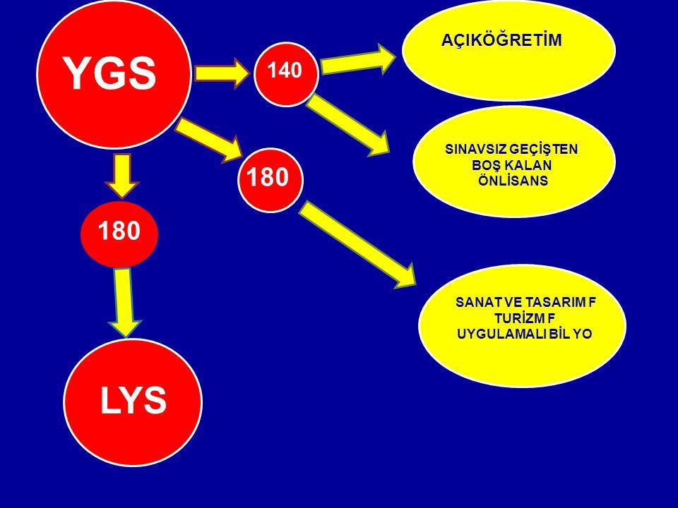YGS 140 AÇIKÖĞRETİM SINAVSIZ GEÇİŞTEN BOŞ KALAN ÖNLİSANS 180 SANAT VE TASARIM F TURİZM F UYGULAMALI BİL YO LYS 180
