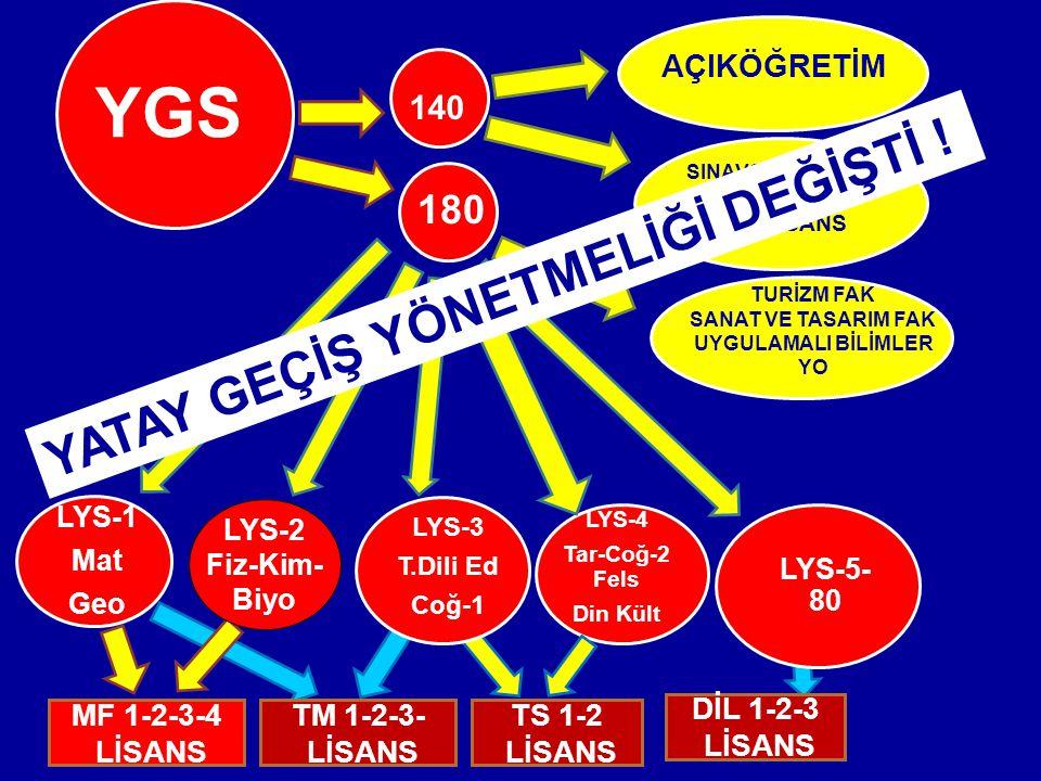 LYS-4 Tar-Coğ-2 Fels Din Kült LYS-3 T.Dili Ed Coğ-1 LYS-5- 80 YGS 140 AÇIKÖĞRETİM 180 TS 1-2 LİSANS LYS-1 Mat Geo MF 1-2-3-4 LİSANS TM 1-2-3- LİSANS DİL 1-2-3 LİSANS LYS-2 Fiz-Kim- Biyo TURİZM FAK SANAT VE TASARIM FAK UYGULAMALI BİLİMLER YO SINAVSIZ GEÇİŞTEN BOŞ KALAN ÖNLİSANS YATAY GEÇİŞ YÖNETMELİĞİ DEĞİŞTİ !