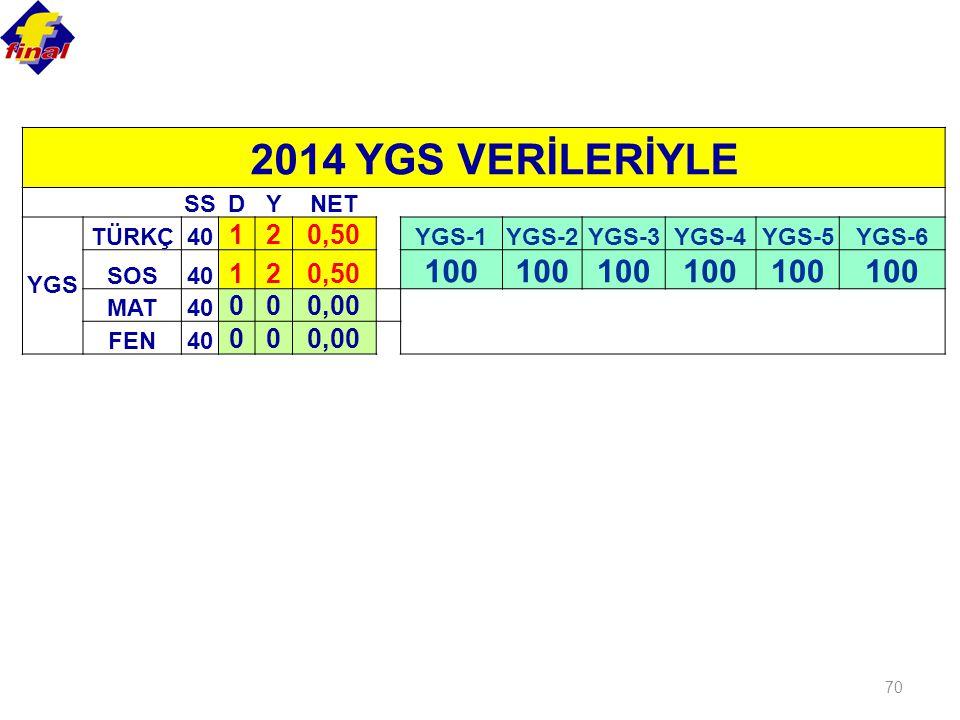 70 2014 YGS VERİLERİYLE SSDYNET YGS TÜRKÇ40 120,50 YGS-1YGS-2YGS-3YGS-4YGS-5YGS-6 SOS40 120,50 100 MAT40 000,00 FEN40 000,00