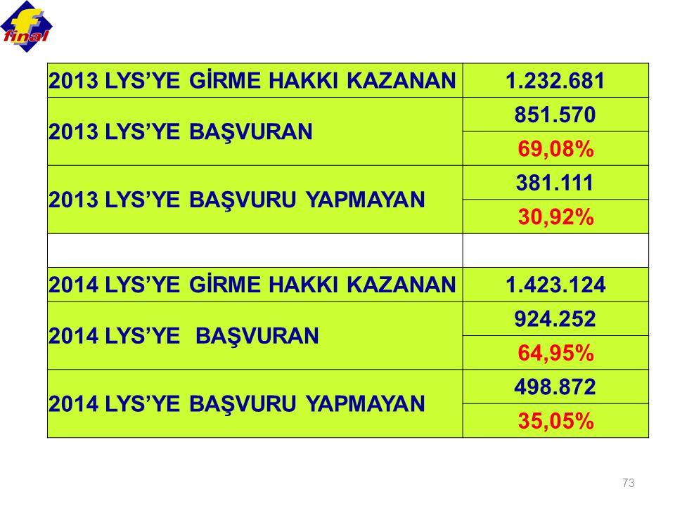 73 2013 LYS'YE GİRME HAKKI KAZANAN1.232.681 2013 LYS'YE BAŞVURAN 851.570 69,08% 2013 LYS'YE BAŞVURU YAPMAYAN 381.111 30,92% 2014 LYS'YE GİRME HAKKI KAZANAN1.423.124 2014 LYS'YE BAŞVURAN 924.252 64,95% 2014 LYS'YE BAŞVURU YAPMAYAN 498.872 35,05%