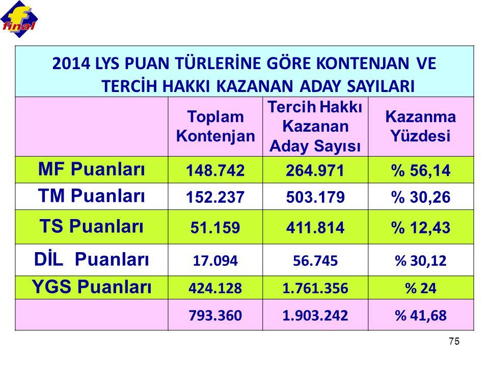 75 2014 LYS PUAN TÜRLERİNE GÖRE KONTENJAN VE TERCİH HAKKI KAZANAN ADAY SAYILARI Toplam Kontenjan Tercih Hakkı Kazanan Aday Sayısı Kazanma Yüzdesi MF Puanları 148.742264.971% 56,14 TM Puanları 152.237503.179% 30,26 TS Puanları 51.159411.814% 12,43 DİL Puanları 17.09456.745% 30,12 YGS Puanları 424.1281.761.356% 24 793.3601.903.242% 41,68