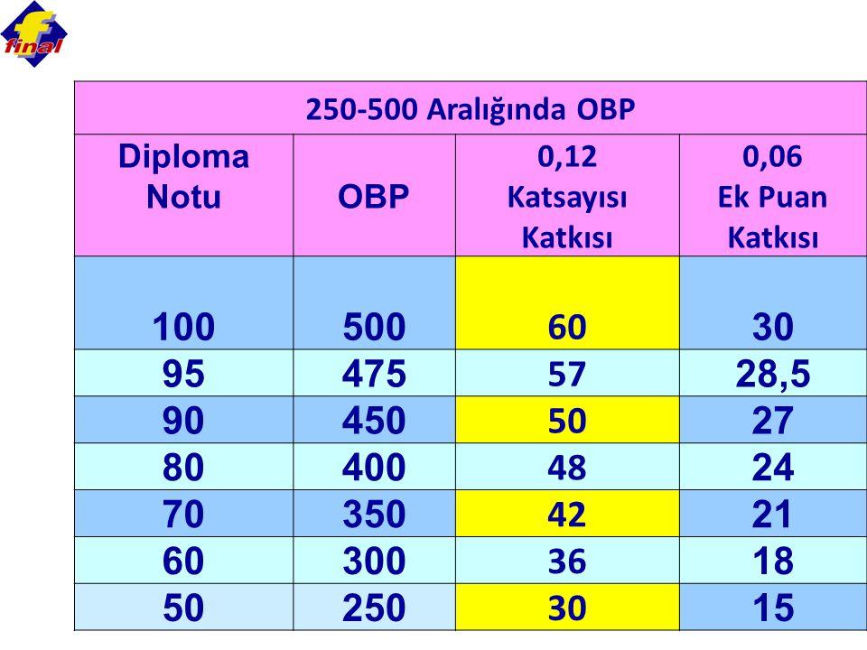 85 250-500 Aralığında OBP Diploma NotuOBP 0,12 Katsayısı Katkısı 0,06 Ek Puan Katkısı 100500 60 30 95475 57 28,5 90450 50 27 80400 48 24 70350 42 21 6