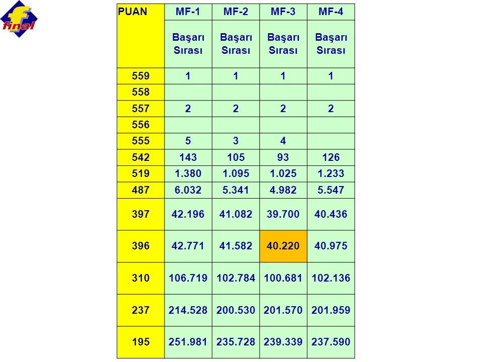 PUANMF-1MF-2MF-3MF-4 Başarı Sırası 5591111 558 5572222 556 555534 54214310593126 5191.3801.0951.0251.233 4876.0325.3414.9825.547 39742.19641.08239.700