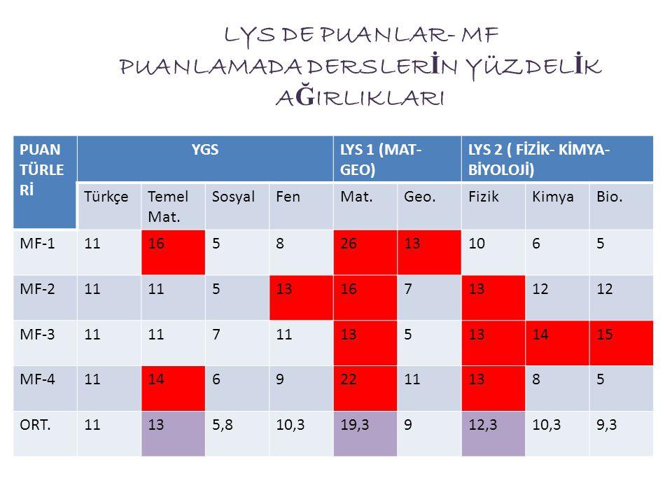 LYS DE PUANLAR- MF PUANLAMADA DERSLER İ N YÜZDEL İ K A Ğ IRLIKLARI PUAN TÜRLE Rİ YGSLYS 1 (MAT- GEO) LYS 2 ( FİZİK- KİMYA- BİYOLOJİ) TürkçeTemel Mat.