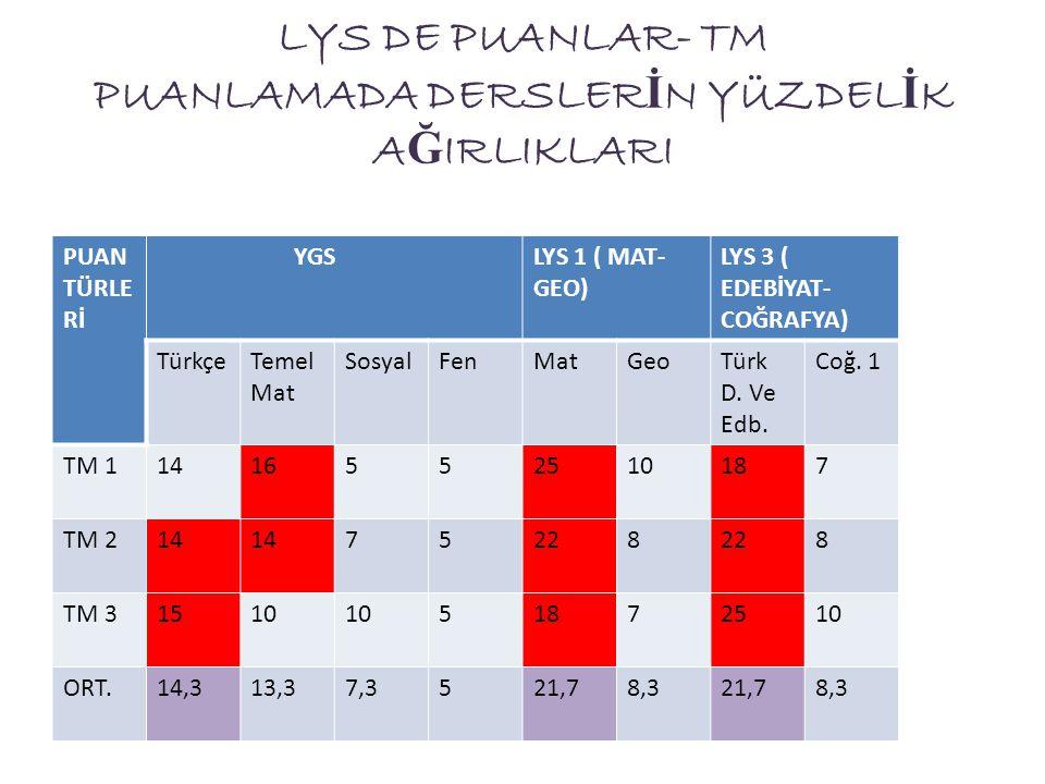 LYS DE PUANLAR- TM PUANLAMADA DERSLER İ N YÜZDEL İ K A Ğ IRLIKLARI PUAN TÜRLE Rİ YGSLYS 1 ( MAT- GEO) LYS 3 ( EDEBİYAT- COĞRAFYA) TürkçeTemel Mat Sosy