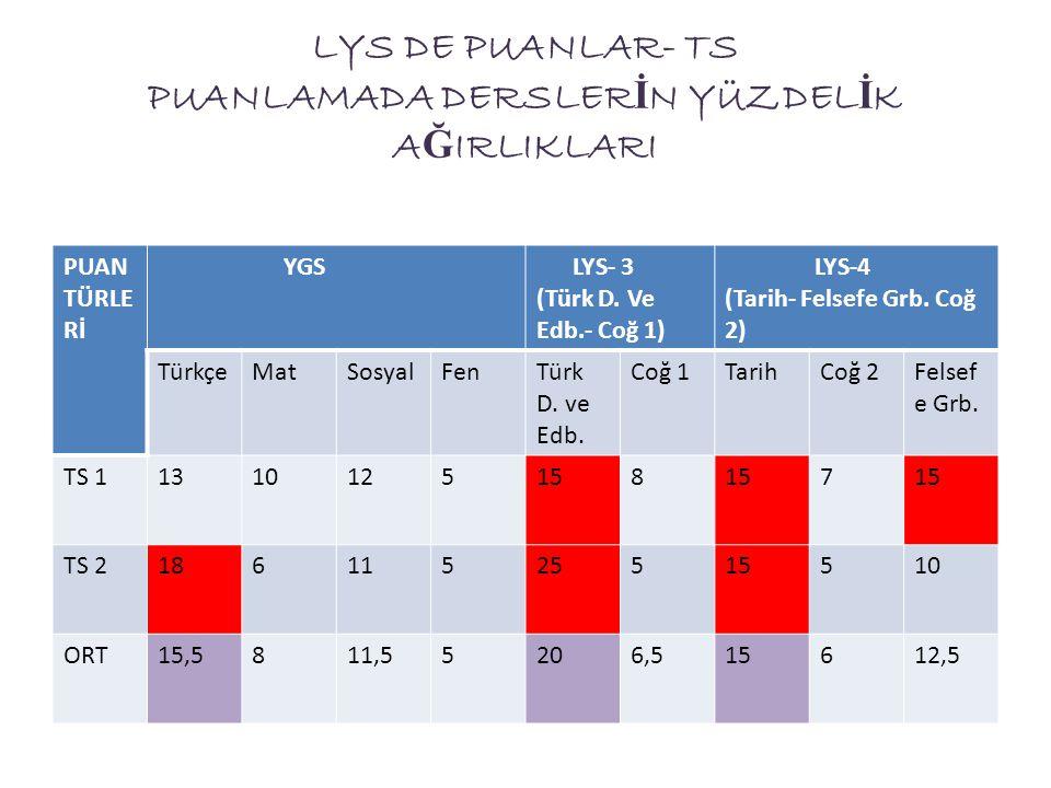 LYS DE PUANLAR- TS PUANLAMADA DERSLER İ N YÜZDEL İ K A Ğ IRLIKLARI PUAN TÜRLE Rİ YGS LYS- 3 (Türk D. Ve Edb.- Coğ 1) LYS-4 (Tarih- Felsefe Grb. Coğ 2)