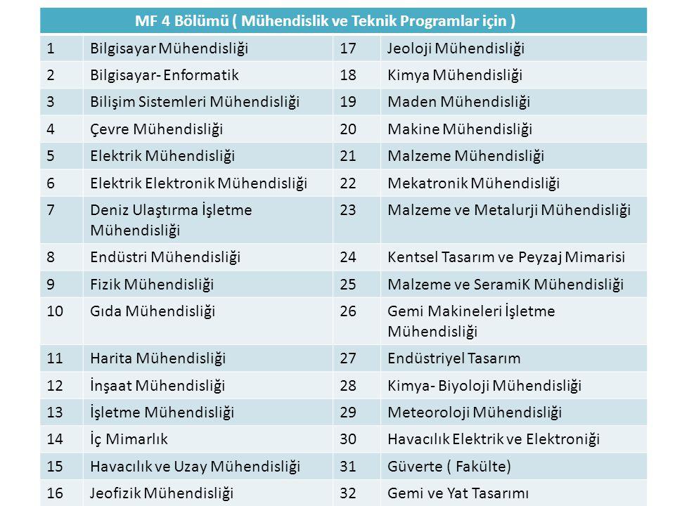 MF 4 Bölümü ( Mühendislik ve Teknik Programlar için ) 1Bilgisayar Mühendisliği17Jeoloji Mühendisliği 2Bilgisayar- Enformatik18Kimya Mühendisliği 3Bili