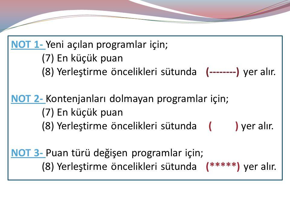 NOT 1- Yeni açılan programlar için; (7) En küçük puan (8) Yerleştirme öncelikleri sütunda (--------) yer alır. NOT 2- Kontenjanları dolmayan programla