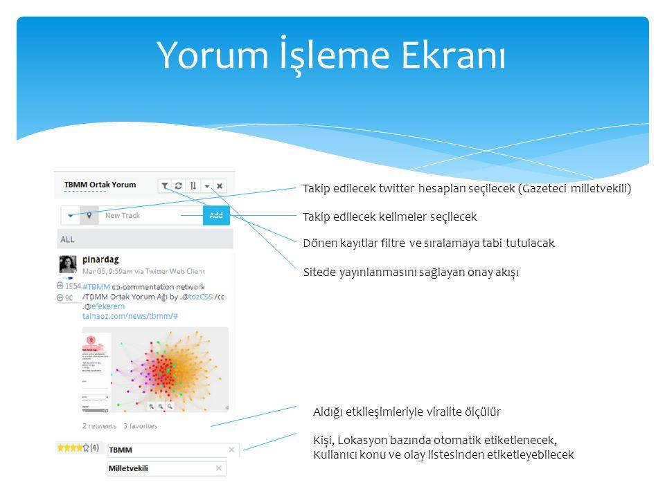 Yorum İşleme Ekranı Takip edilecek twitter hesapları seçilecek (Gazeteci milletvekili) Takip edilecek kelimeler seçilecek Dönen kayıtlar filtre ve sıralamaya tabi tutulacak Kişi, Lokasyon bazında otomatik etiketlenecek, Kullanıcı konu ve olay listesinden etiketleyebilecek Sitede yayınlanmasını sağlayan onay akışı Aldığı etkileşimleriyle viralite ölçülür