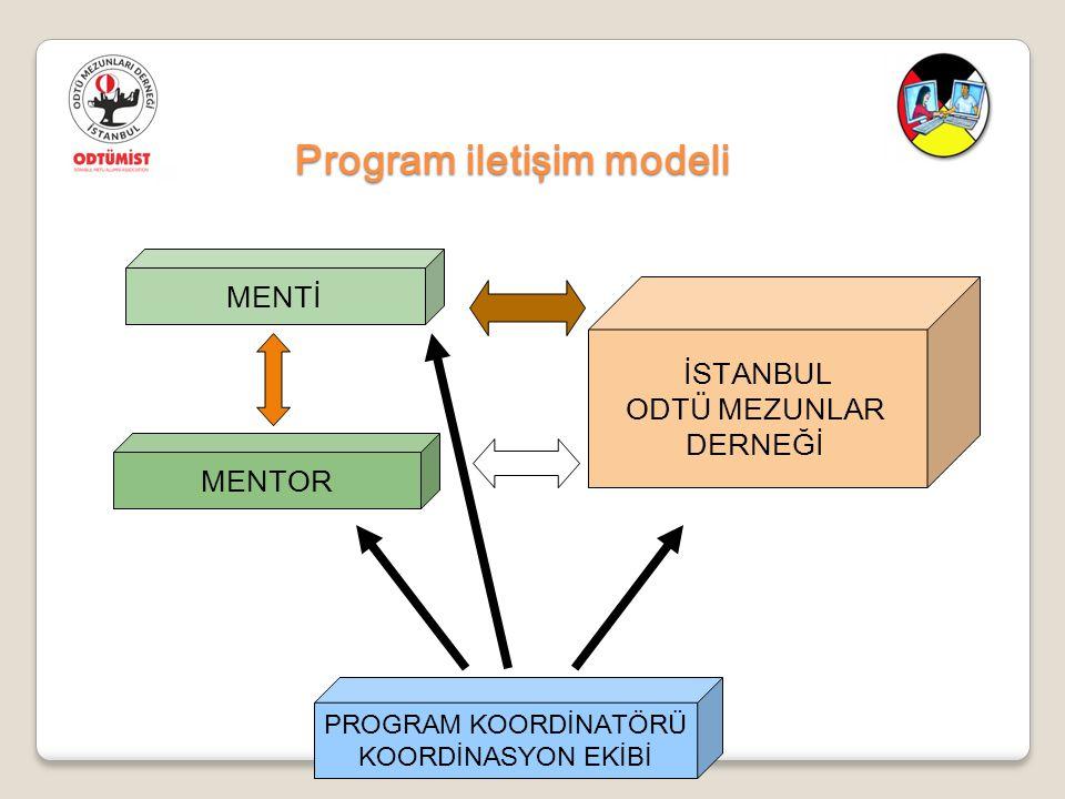 Program iletişim modeli MENTİ MENTOR İSTANBUL ODTÜ MEZUNLAR DERNEĞİ PROGRAM KOORDİNATÖRÜ KOORDİNASYON EKİBİ