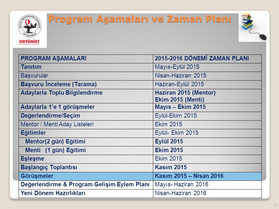 5 Program Aşamaları ve Zaman Planı PROGRAM AŞAMALARI2015-2016 DÖNEMİ ZAMAN PLANI TanıtımMayıs-Eylül 2015 BaşvurularNisan-Haziran 2015 Başvuru İnceleme (Tarama)Haziran-Eylül 2015 Adaylarla Toplu BilgilendirmeHaziran 2015 (Mentor) Ekim 2015 (Menti) Adaylarla 1'e 1 görüşmelerMayıs – Ekim 2015 Değerlendirme/SeçimEylül-Ekim 2015 Mentor / Menti Aday ListeleriEkim 2015 EğitimlerEylül- Ekim 2015 Mentor(2 gün) EğitimiEylül 2015 Menti (1 gün) EğitimiEkim 2015 EşleşmeEkim 2015 Başlangıç ToplantısıKasım 2015 GörüşmelerKasım 2015 – Nisan 2016 Değerlendirme & Program Gelişim Eylem PlanıMayıs- Haziran 2016 Yeni Dönem HazırlıklarıNisan-Haziran 2016
