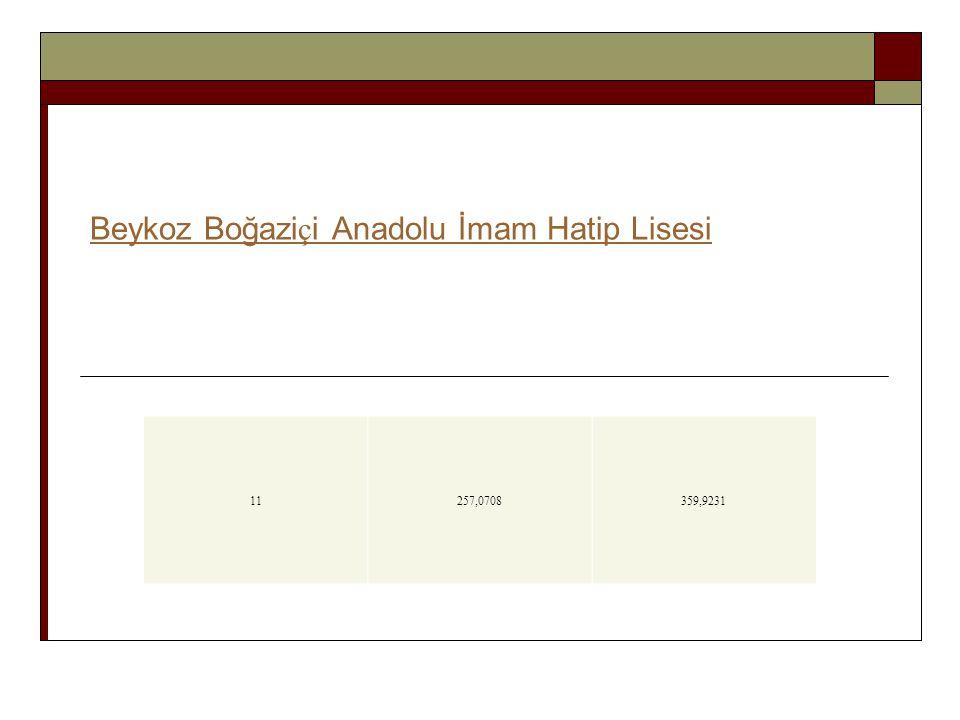 11257,0708359,9231 Beykoz Boğazi ç i Anadolu İmam Hatip Lisesi
