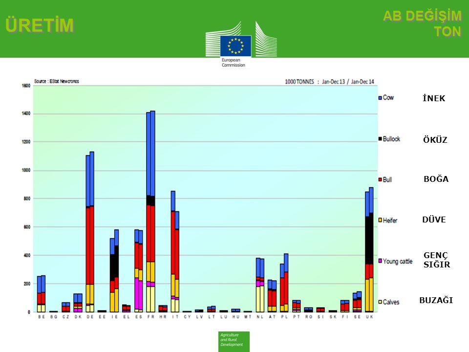 AB TARİHSEL TON AB TARİHSEL TON ÜRETİM Sığır ve Dana Eti Üretimi (EU-28 Kesimler) - Ton