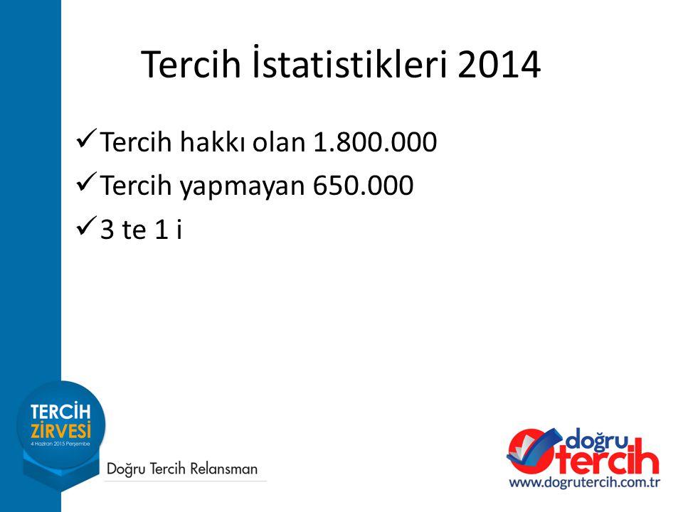 Tercih İstatistikleri 2014 Tercih hakkı olan 1.800.000 Tercih yapmayan 650.000 3 te 1 i