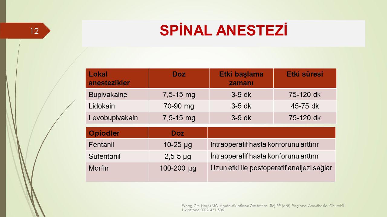 Lokal anestezikler DozEtki başlama zamanı Etki süresi Bupivakaine7,5-15 mg3-9 dk75-120 dk Lidokain70-90 mg3-5 dk45-75 dk Levobupivakain7,5-15 mg3-9 dk75-120 dk SPİNAL ANESTEZİ OpiodlerDoz Fentanil10-25 µg İntraoperatif hasta konforunu arttırır Sufentanil2,5-5 µg İntraoperatif hasta konforunu arttırır Morfin100-200 µg Uzun etki ile postoperatif analjezi sağlar Wong CA, Norris MC.