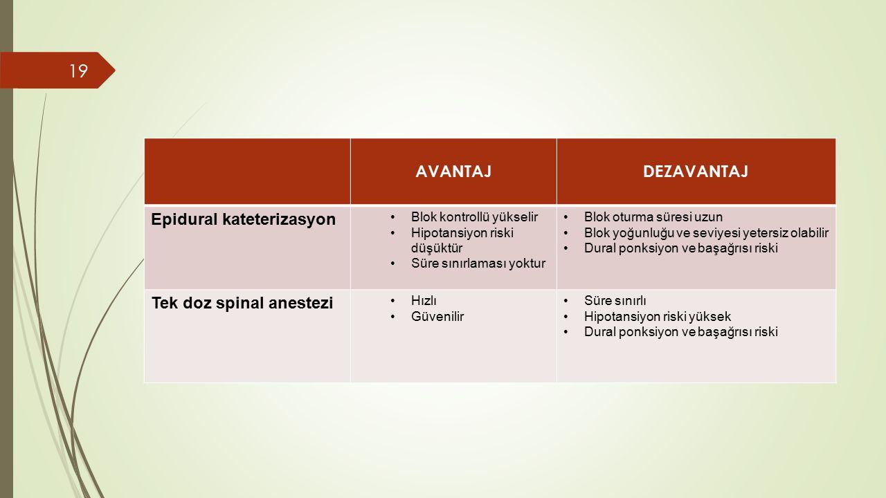 AVANTAJDEZAVANTAJ Epidural kateterizasyon Blok kontrollü yükselir Hipotansiyon riski düşüktür Süre sınırlaması yoktur Blok oturma süresi uzun Blok yoğunluğu ve seviyesi yetersiz olabilir Dural ponksiyon ve başağrısı riski Tek doz spinal anestezi Hızlı Güvenilir Süre sınırlı Hipotansiyon riski yüksek Dural ponksiyon ve başağrısı riski 19