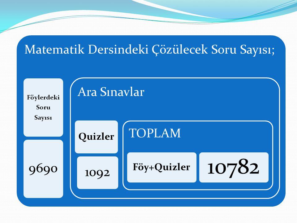 Matematik Dersindeki Çözülecek Soru Sayısı; Föylerdeki Soru Sayısı 9690 Ara Sınavlar Quizler 1092 TOPLAM Föy+Quizler 10782