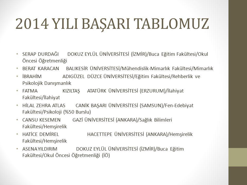 MERYEM İLERİ KARADENİZ TEKNİK ÜNİVERSİTESİ (TRABZON)/Fatih Eğitim Fakültesi/Okul Öncesi Öğretmenliği SÜMEYYE ÖNERDOKUZ EYLÜL ÜNİVERSİTESİ (İZMİR)/İlahiyat Fakültesi/İlahiyat ZELİHA SENA SOLMAZKOCAELİ ÜNİVERSİTESİ/Mühendislik Fakültesi/Bilgisayar Mühendisliği GÜLLÜSTAN ÇIRAKATATÜRK ÜNİVERSİTESİ (ERZURUM)/İlahiyat Fakültesi/İlahiyat HÜLYACANTEPE ERCİYES ÜNİVERSİTESİ (KAYSERİ)/Eğitim Fakültesi/Sosyal Bilgiler Öğretmenliği OĞUZ KAĞAN MEYDANKARADENİZ TEKNİK ÜNİVERSİTESİ (TRABZON)/Fatih Eğitim Fakültesi/Sosyal Bilgiler Öğretmenliği TUĞÇE TURAN ADNAN MENDERES ÜNİVERSİTESİ (AYDIN)/Aydın Sağlık Yüksekokulu/Hemşirelik BÜŞRA OĞUZ İSTANBUL AREL ÜNİVERSİTESİ /Sağlık Bilimleri Yüksekokulu/Sosyal Hizmet (%50 Burslu) GİZEM ZORMAN ADNAN MENDERES ÜNİVERSİTESİ (AYDIN)/Aydın Sağlık Yüksekokulu/Hemşirelik MUHAMMED KÖSEKADNAN MENDERES ÜNİVERSİTESİ (AYDIN)/Aydın Sağlık Yüksekokulu/Hemşirelik