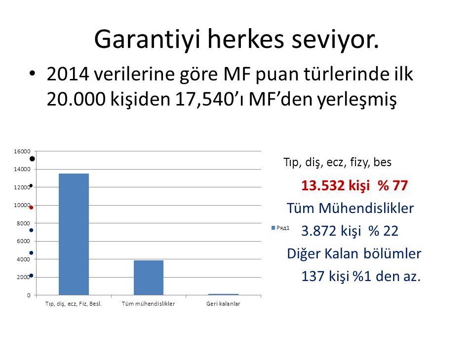 Garantiyi herkes seviyor. 2014 verilerine göre MF puan türlerinde ilk 20.000 kişiden 17,540'ı MF'den yerleşmiş Tıp, diş, ecz, fizy, bes 13.532 kişi %