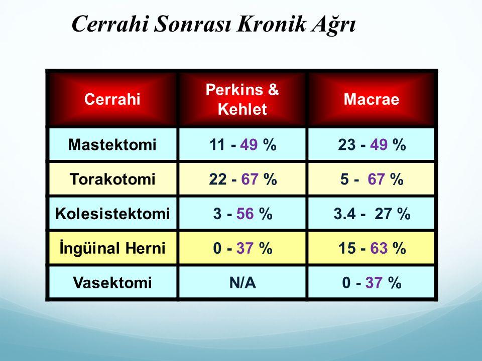 Cerrahi Perkins & Kehlet Macrae Mastektomi11 - 49 %23 - 49 % Torakotomi22 - 67 %5 - 67 % Kolesistektomi3 - 56 %3.4 - 27 % İngüinal Herni0 - 37 %15 - 6