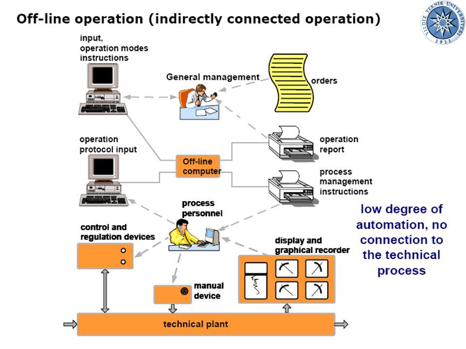 02.07.201510Endüstriyel Otomasyon