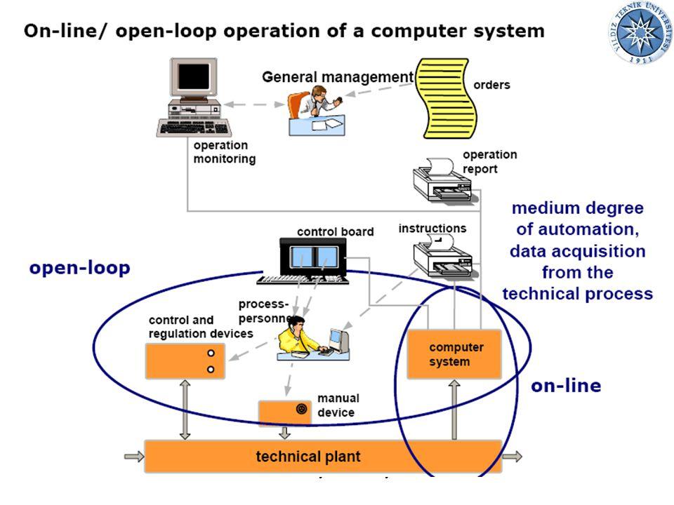 02.07.201511Endüstriyel Otomasyon