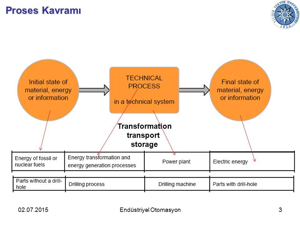 02.07.20153 Proses Kavramı Endüstriyel Otomasyon Transformation transport storage