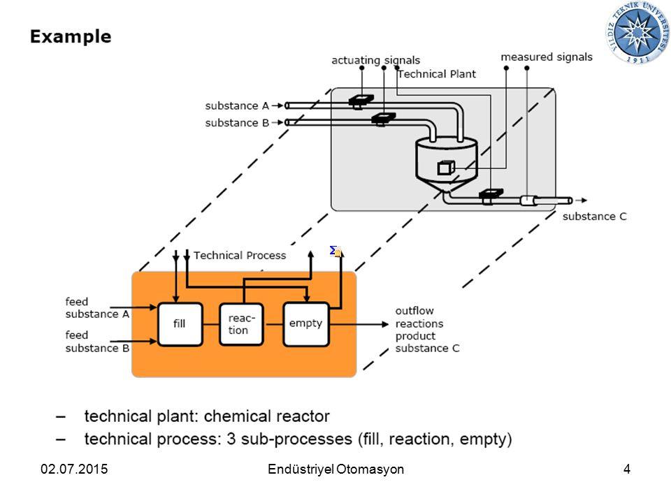 02.07.20154Endüstriyel Otomasyon