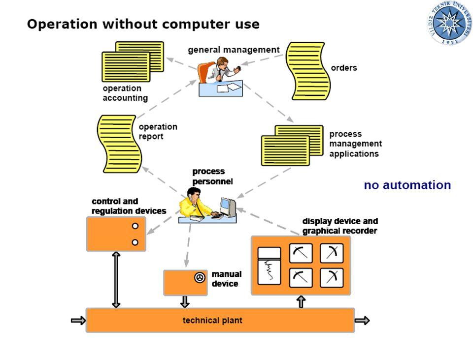 02.07.20159Endüstriyel Otomasyon