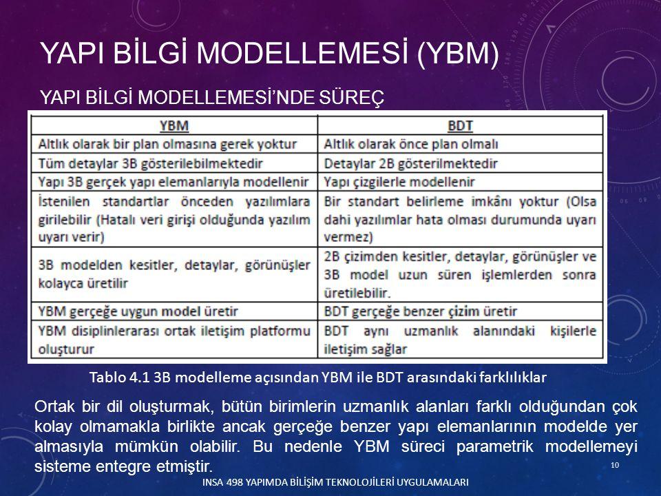 10 INSA 498 YAPIMDA BİLİŞİM TEKNOLOJİLERİ UYGULAMALARI YAPI BİLGİ MODELLEMESİ'NDE SÜREÇ YAPI BİLGİ MODELLEMESİ (YBM) Tablo 4.1 3B modelleme açısından